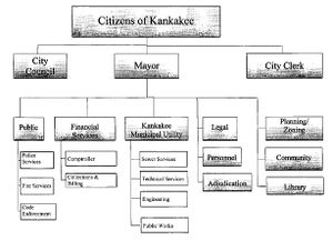 Organizational Structure of Walmart http://www.kanwiki.org/index.php?title=Kankakee%2C_City_of